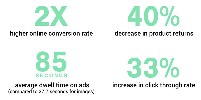2x higher online conversion rate, 40% decrease in product returns, 85 second average dwell time on ads (compared to 37.7 seconds for images,) 33% increase in click through rate